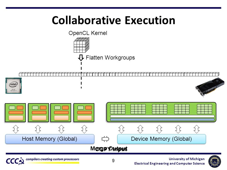 University of Michigan Electrical Engineering and Computer Science Collaborative Execution 9 OpenCL Kernel Host Memory (Global) Device Memory (Global) COPY Input Flatten Workgroups Merge Output