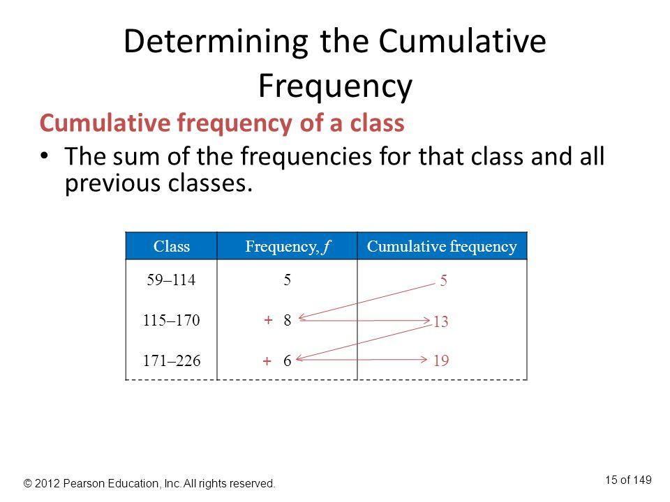 Determining the Cumulative Frequency Cumulative frequency of a class The sum of the frequencies for that class and all previous classes.