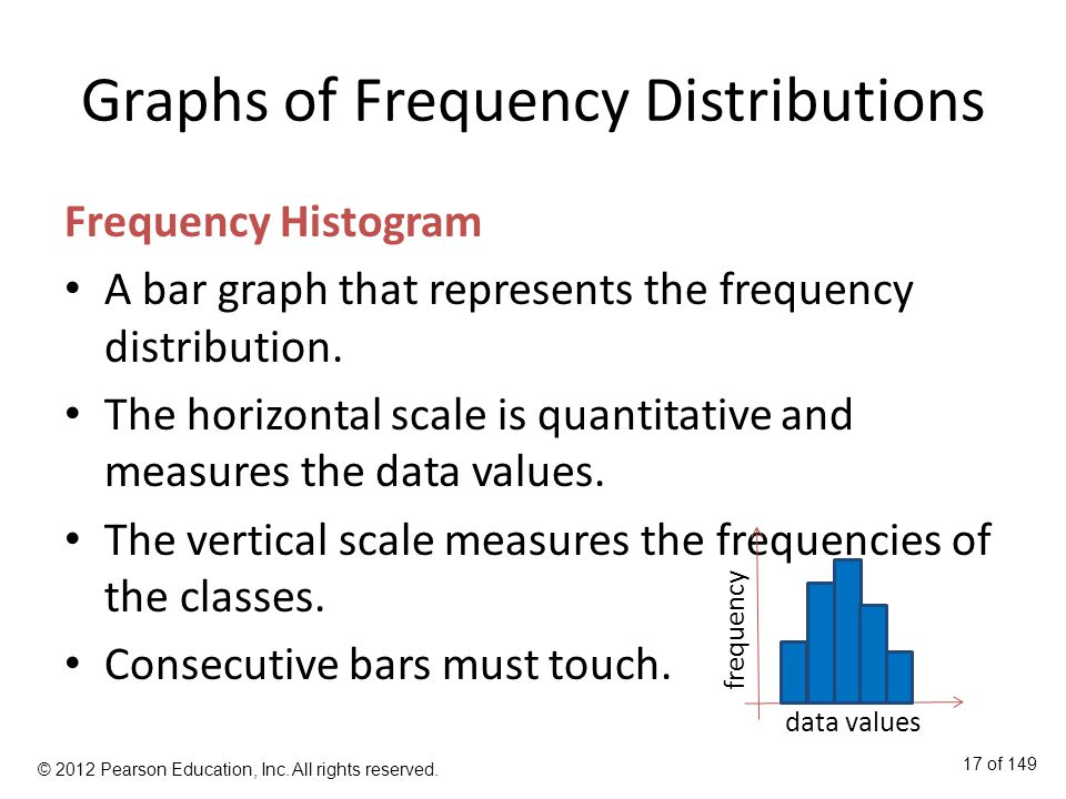 Graphs of Frequency Distributions Frequency Histogram A bar graph that represents the frequency distribution.