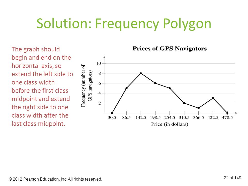Solution: Frequency Polygon The graph should begin and end on the horizontal axis, so extend the left side to one class width before the first class midpoint and extend the right side to one class width after the last class midpoint.