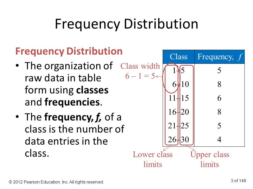 Frequency Distribution The organization of raw data in table form using classes and frequencies.