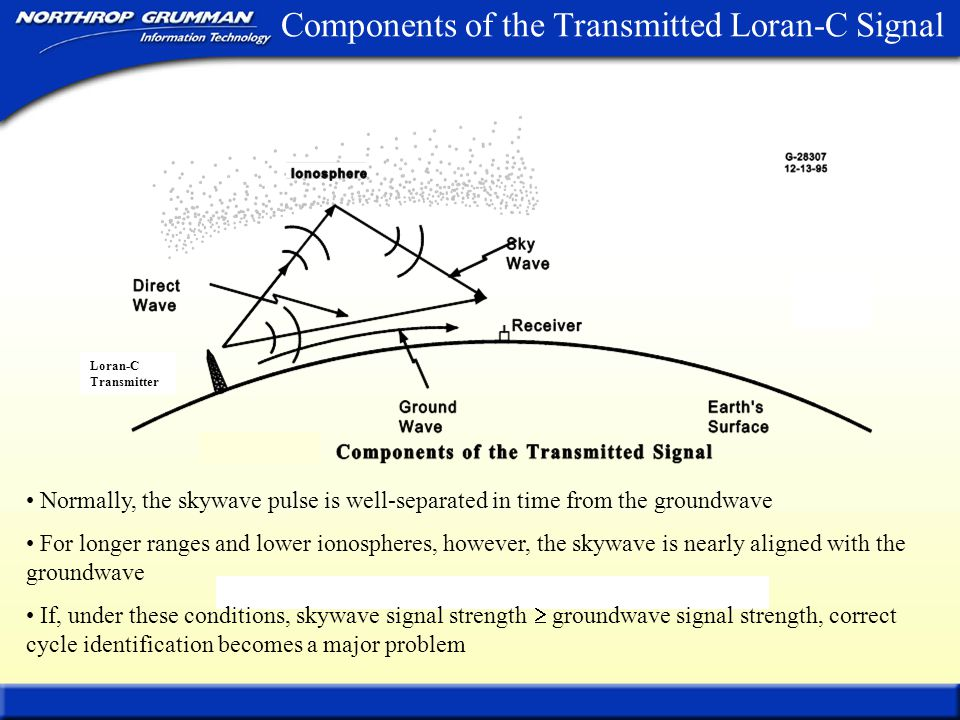 conditions leading to anomalously early loran c signal skywave navigation system loran-c loran c block diagram #40