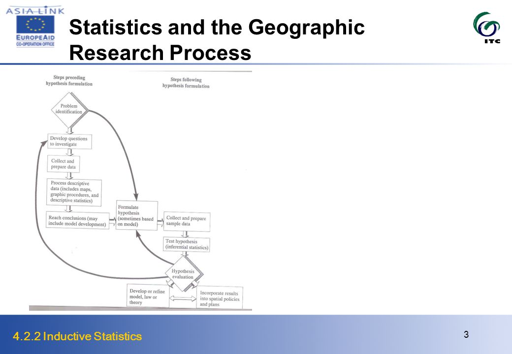 4.2.2 Inductive Statistics 3 Statistics and the Geographic Research Process