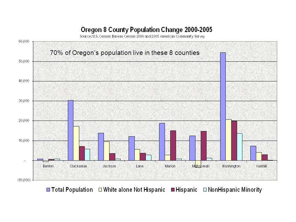 70% of Oregon's population live in these 8 counties