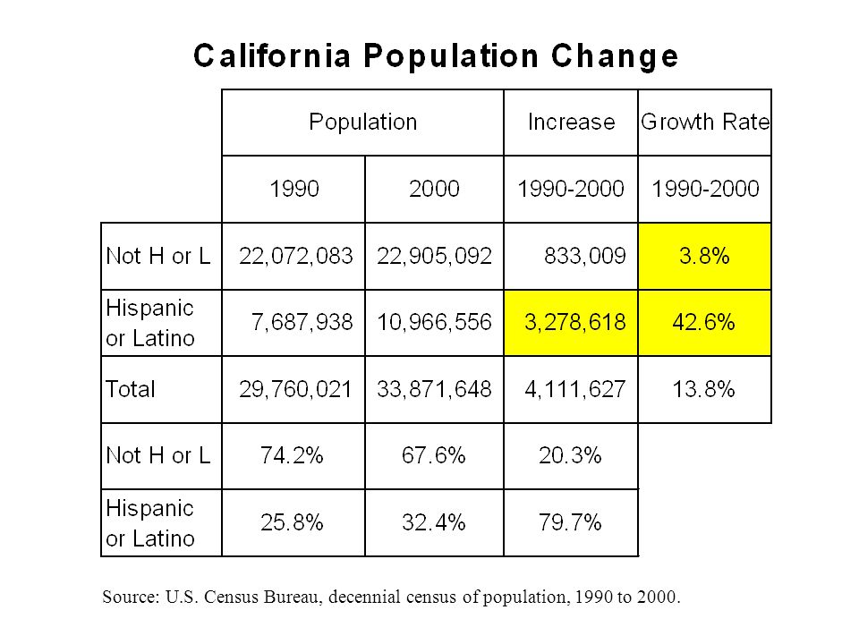 Source: U.S. Census Bureau, decennial census of population, 1990 to 2000.