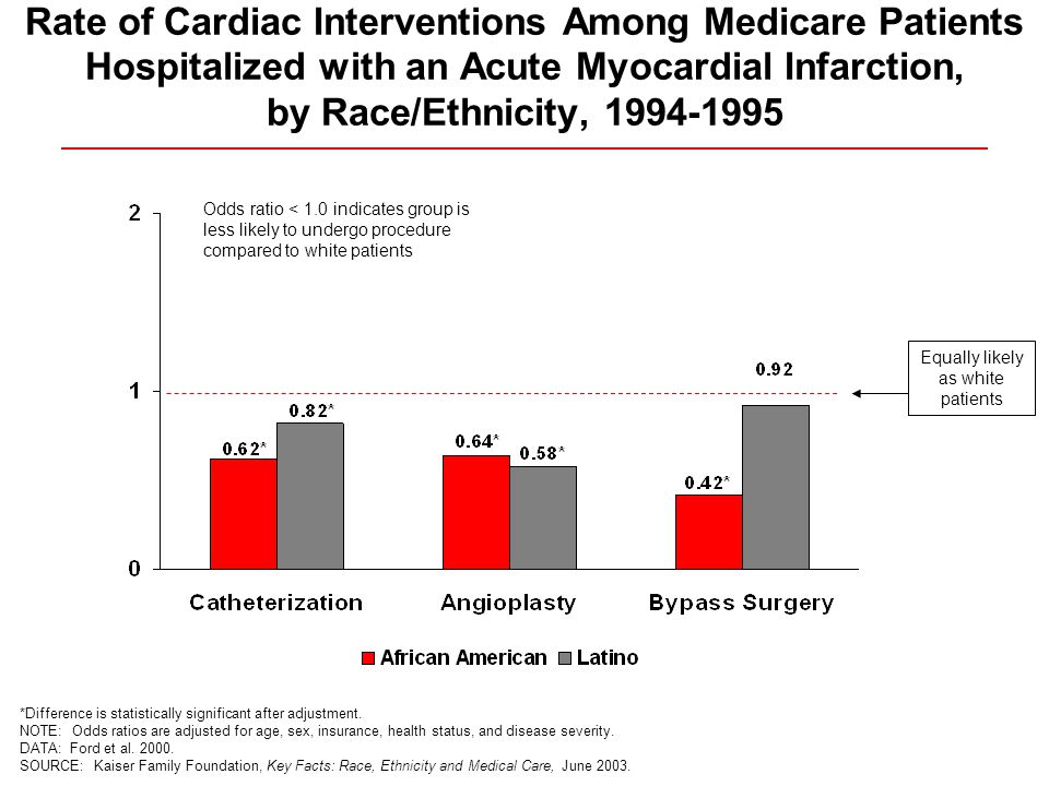 Rate of Cardiac Interventions Among Medicare Patients Hospitalized with an Acute Myocardial Infarction, by Race/Ethnicity, *Difference is statistically significant after adjustment.