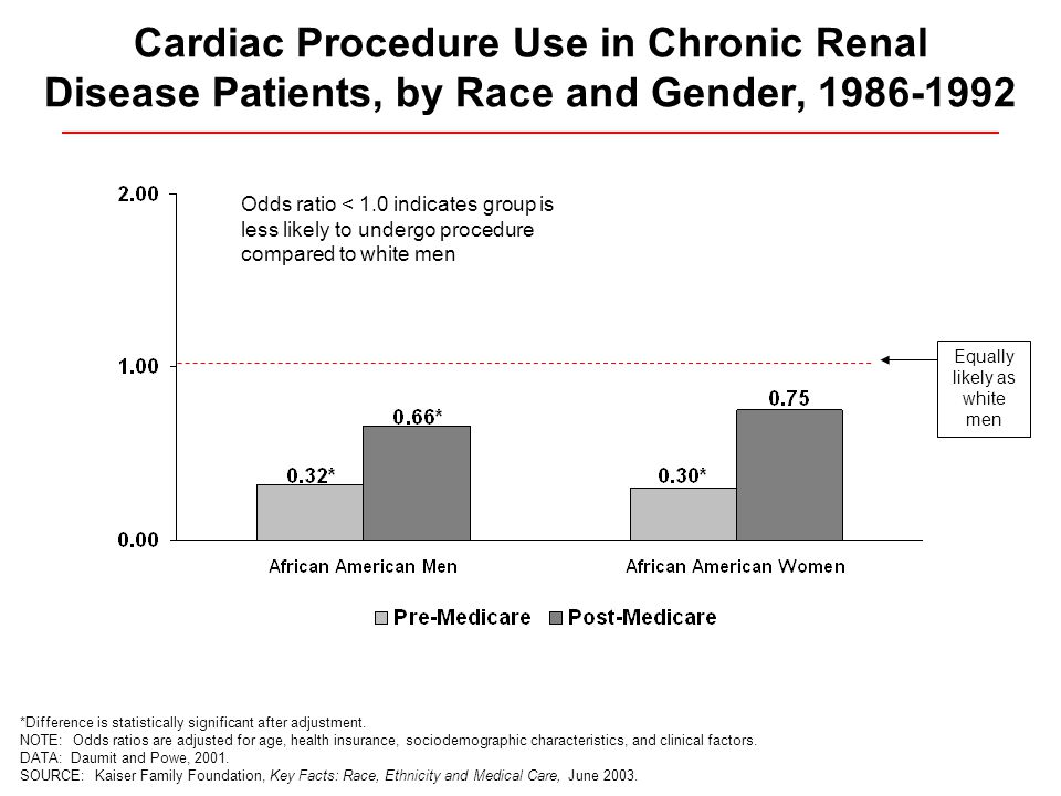Cardiac Procedure Use in Chronic Renal Disease Patients, by Race and Gender, *Difference is statistically significant after adjustment.