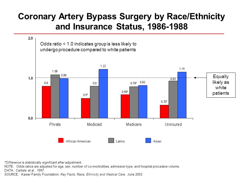 Coronary Artery Bypass Surgery by Race/Ethnicity and Insurance Status, *Difference is statistically significant after adjustment.