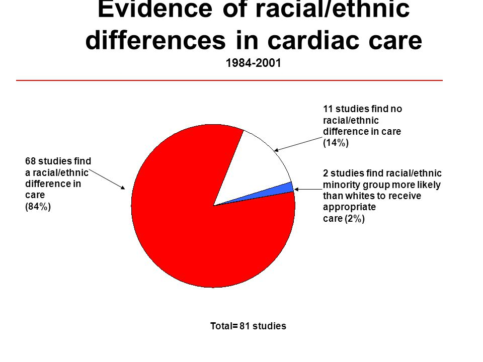 Evidence of racial/ethnic differences in cardiac care studies find a racial/ethnic difference in care (84%) 11 studies find no racial/ethnic difference in care (14%) 2 studies find racial/ethnic minority group more likely than whites to receive appropriate care (2%) Total= 81 studies