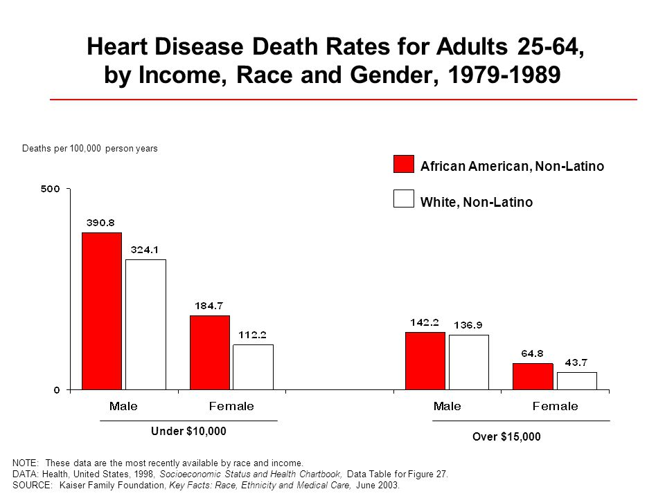 Heart Disease Death Rates for Adults 25-64, by Income, Race and Gender, NOTE: These data are the most recently available by race and income.