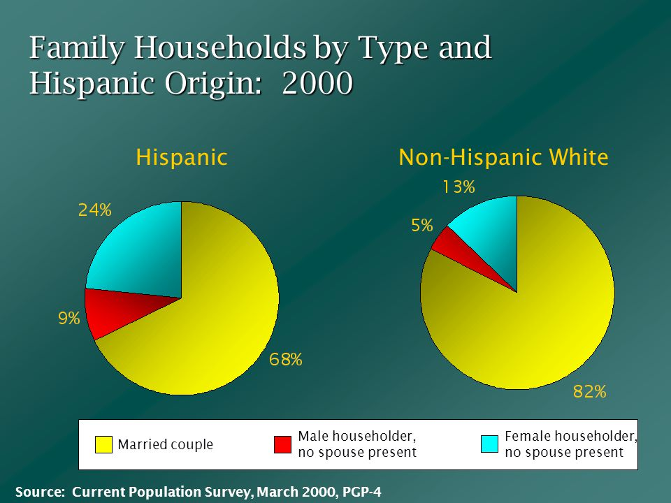 Family Households by Type and Hispanic Origin: 2000 HispanicNon-Hispanic White Married couple Female householder, no spouse present Male householder, no spouse present Source: Current Population Survey, March 2000, PGP-4