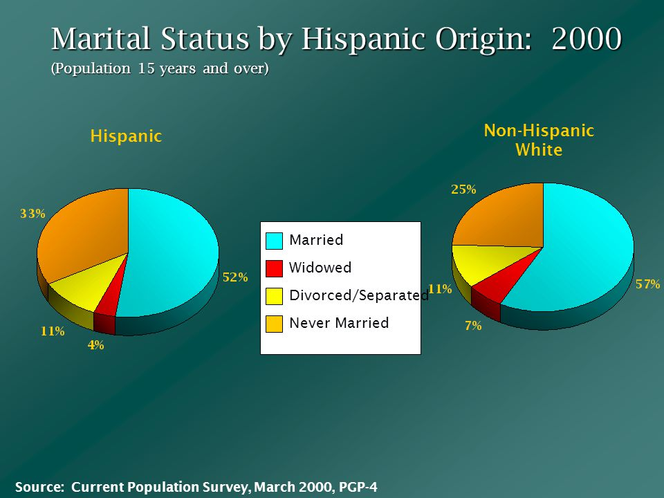 Non-Hispanic White Married Widowed Divorced/Separated Never Married Hispanic Marital Status by Hispanic Origin: 2000 Source: Current Population Survey, March 2000, PGP-4 (Population 15 years and over)