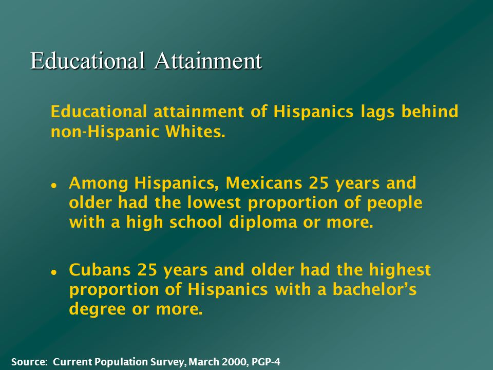 Educational Attainment Among Hispanics, Mexicans 25 years and older had the lowest proportion of people with a high school diploma or more.
