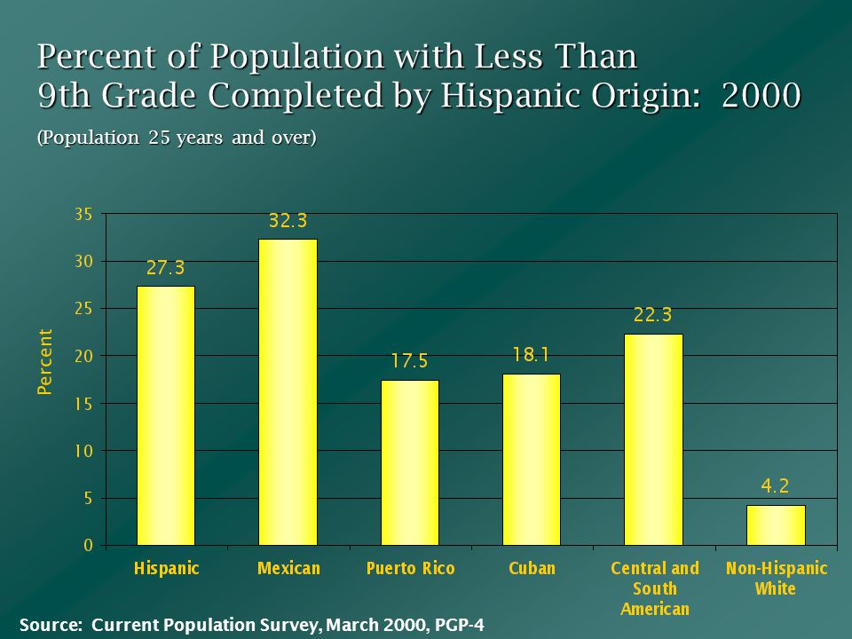 Percent of Population with Less Than 9th Grade Completed by Hispanic Origin: 2000 Percent (Population 25 years and over) Source: Current Population Survey, March 2000, PGP-4