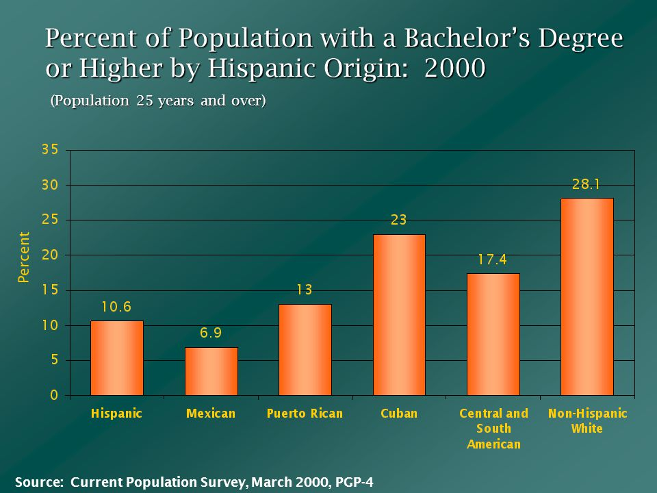 Percent of Population with a Bachelor's Degree or Higher by Hispanic Origin: 2000 Percent (Population 25 years and over) Source: Current Population Survey, March 2000, PGP-4