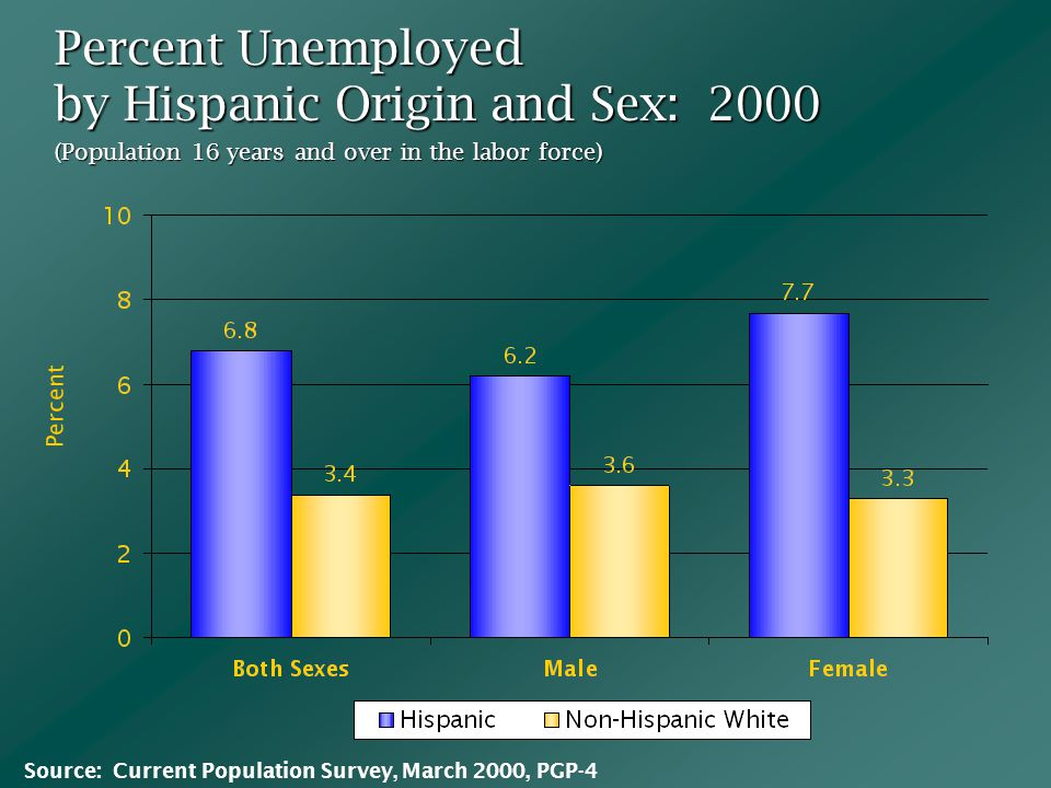 Percent Unemployed by Hispanic Origin and Sex: 2000 (Population 16 years and over in the labor force) Percent Source: Current Population Survey, March 2000, PGP-4