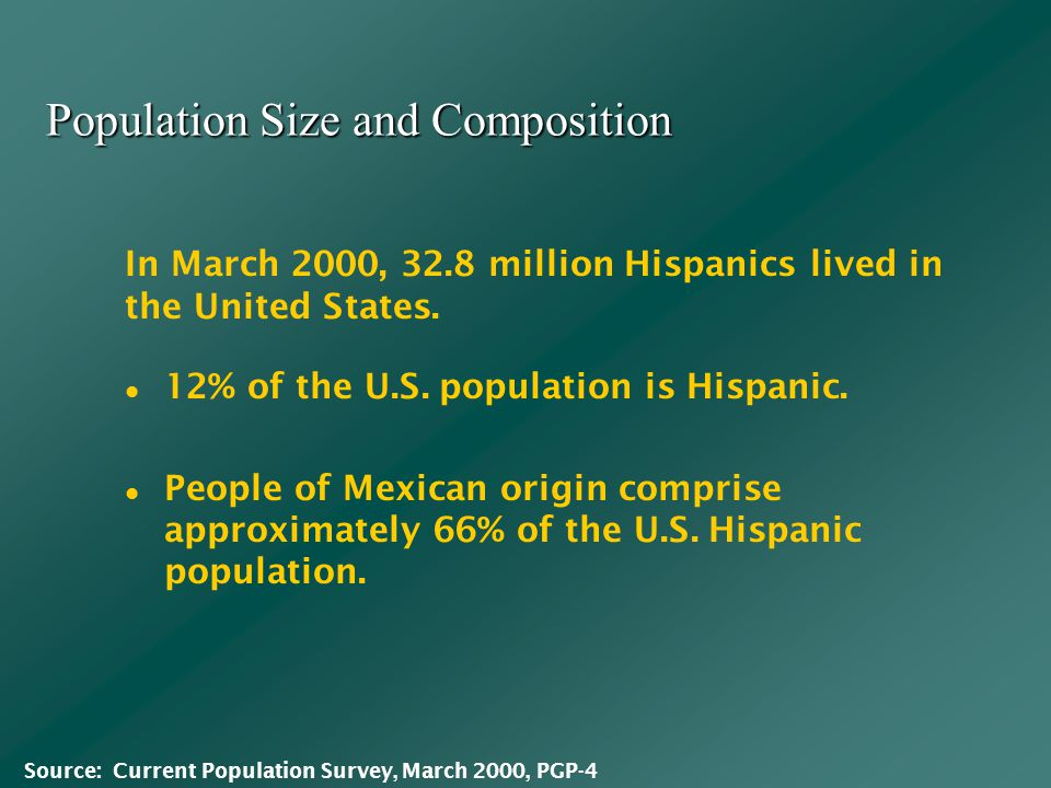 Population Size and Composition 12% of the U.S. population is Hispanic.