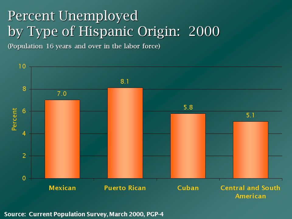 Percent Unemployed by Type of Hispanic Origin: 2000 (Population 16 years and over in the labor force) Percent Source: Current Population Survey, March 2000, PGP-4