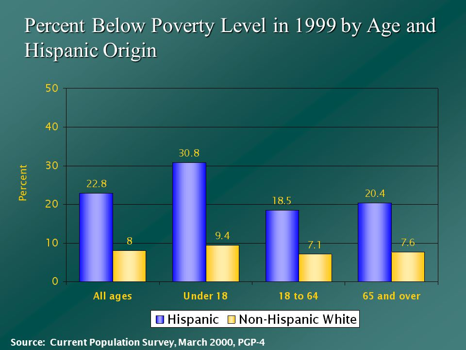 Percent Below Poverty Level in 1999 by Age and Hispanic Origin Percent Source: Current Population Survey, March 2000, PGP-4