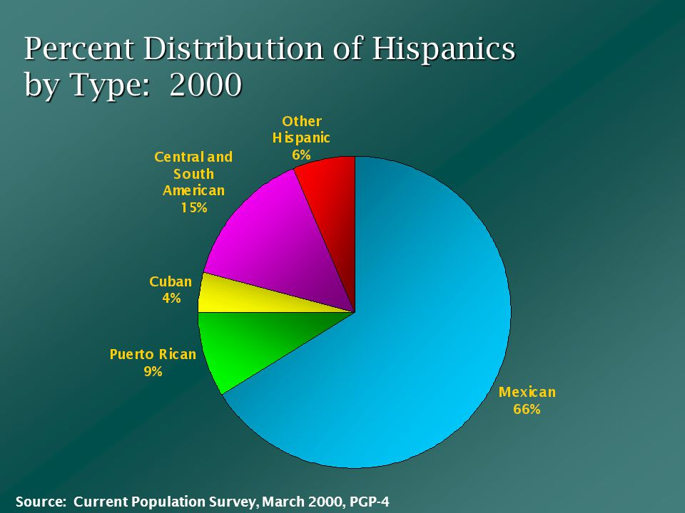 Percent Distribution of Hispanics by Type: 2000 Source: Current Population Survey, March 2000, PGP-4