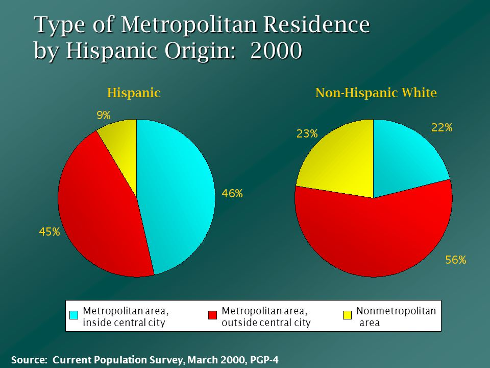 Type of Metropolitan Residence by Hispanic Origin: 2000 Metropolitan area, inside central city Metropolitan area, outside central city Nonmetropolitan area HispanicNon-Hispanic White Source: Current Population Survey, March 2000, PGP-4