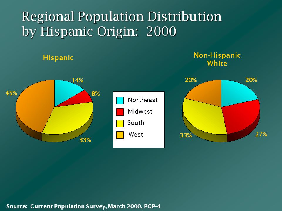Non-Hispanic White Northeast Midwest South West Hispanic Regional Population Distribution by Hispanic Origin: 2000 Source: Current Population Survey, March 2000, PGP-4