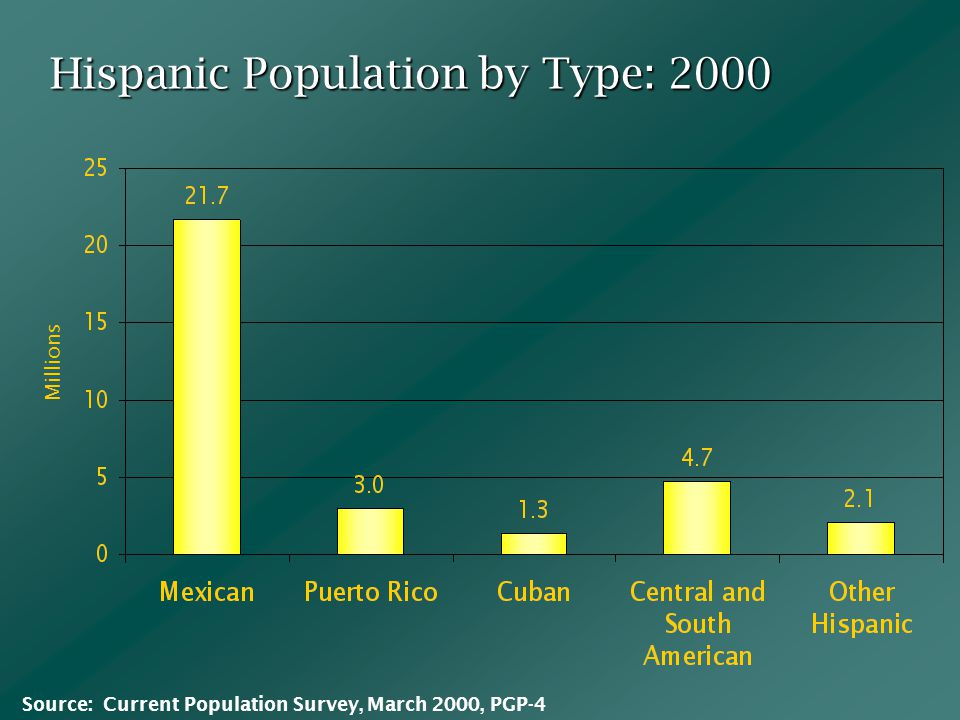 Hispanic Population by Type: 2000 Millions Source: Current Population Survey, March 2000, PGP-4
