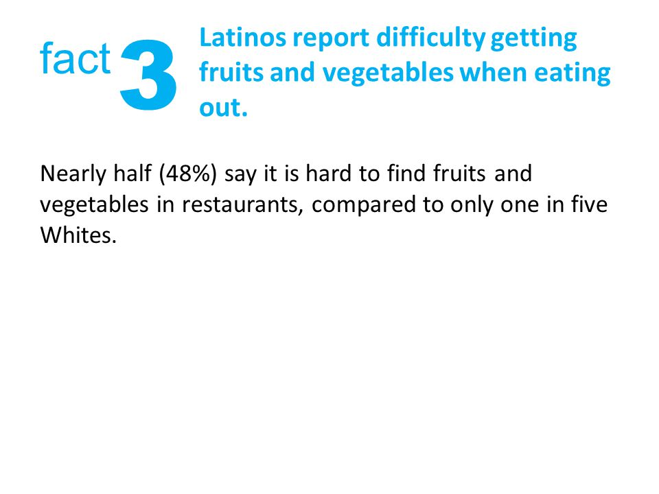 Latinos report difficulty getting fruits and vegetables when eating out.