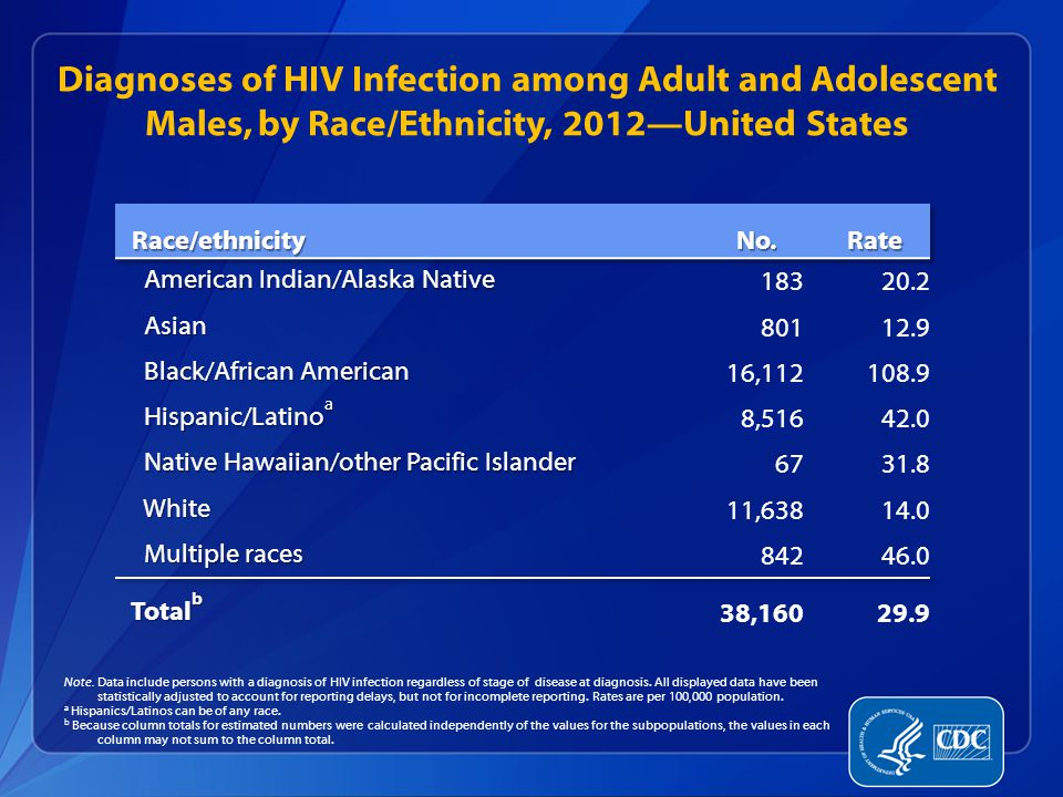 Diagnoses of HIV Infection among Adult and Adolescent Males, by Race/Ethnicity, 2012—United States Note.