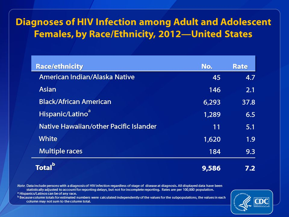 Diagnoses of HIV Infection among Adult and Adolescent Females, by Race/Ethnicity, 2012—United States Note.