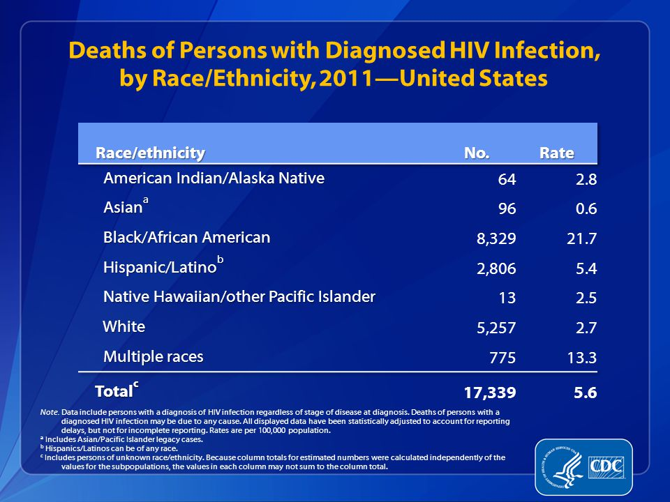 Deaths of Persons with Diagnosed HIV Infection, by Race/Ethnicity, 2011—United States Note.