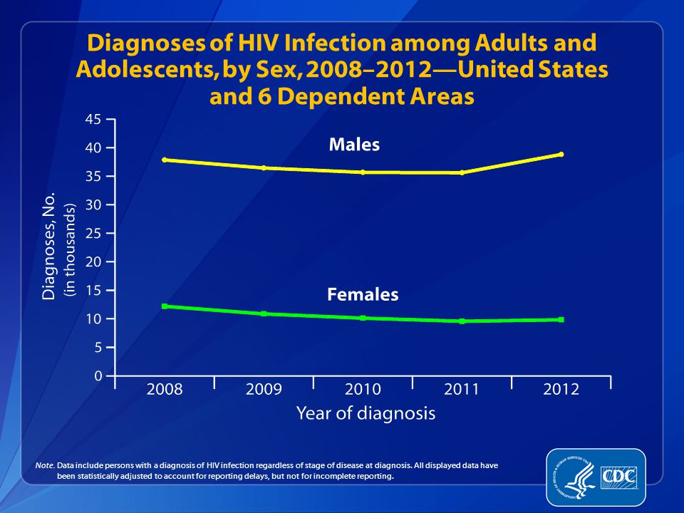 Diagnoses of HIV Infection among Adults and Adolescents, by Sex, 2008–2012—United States and 6 Dependent Areas Note.
