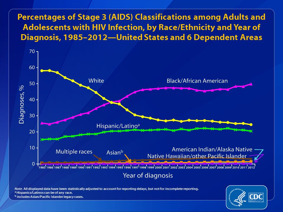 Percentages of Stage 3 (AIDS) Classifications among Adults and Adolescents with HIV Infection, by Race/Ethnicity and Year of Diagnosis, 1985–2012—United States and 6 Dependent Areas Note.
