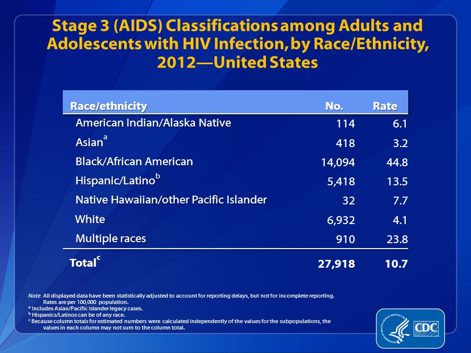 Stage 3 (AIDS) Classifications among Adults and Adolescents with HIV Infection, by Race/Ethnicity, 2012—United States Note.
