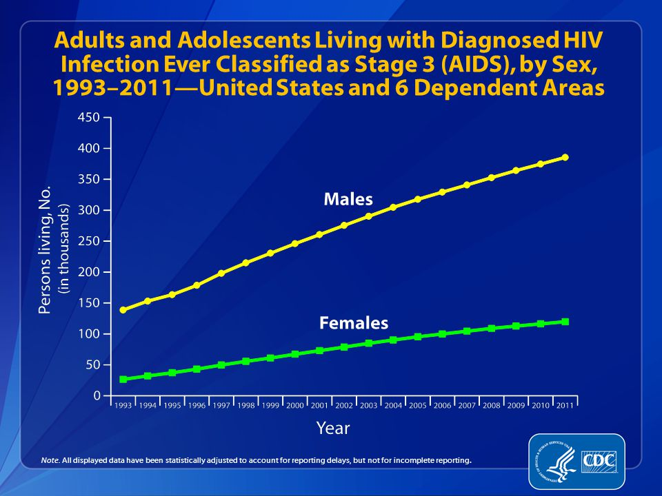 Adults and Adolescents Living with Diagnosed HIV Infection Ever Classified as Stage 3 (AIDS), by Sex, 1993–2011—United States and 6 Dependent Areas Note.