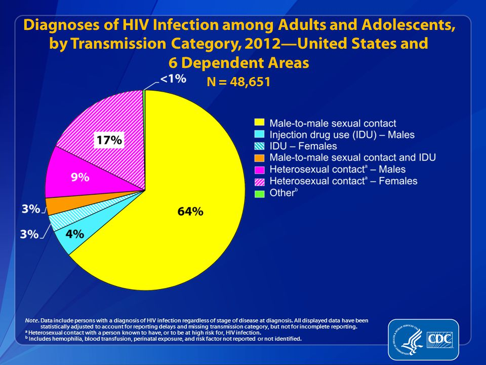 Diagnoses of HIV Infection among Adults and Adolescents, by Transmission Category, 2012—United States and 6 Dependent Areas N = 48,651 Note.