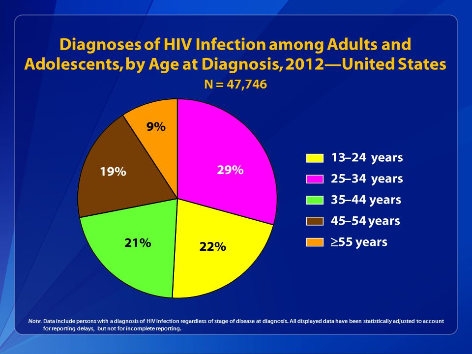 Diagnoses of HIV Infection among Adults and Adolescents, by Age at Diagnosis, 2012—United States N = 47,746 Note.