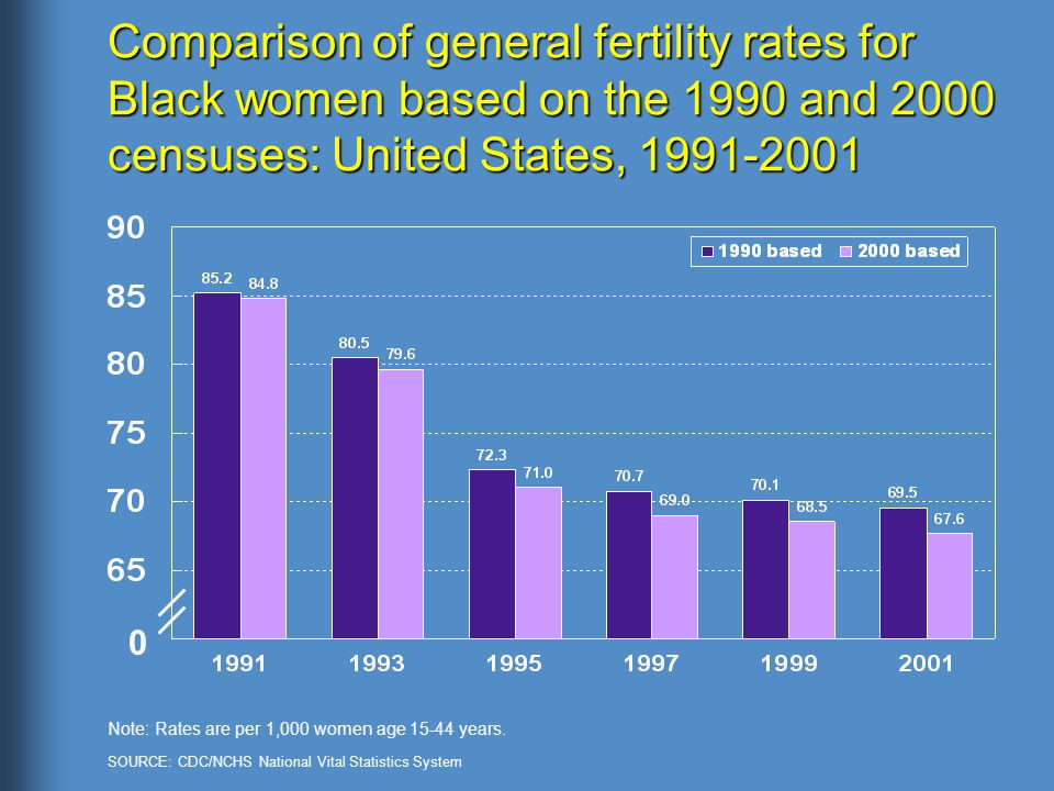 Comparison of general fertility rates for Black women based on the 1990 and 2000 censuses: United States, Note: Rates are per 1,000 women age years.