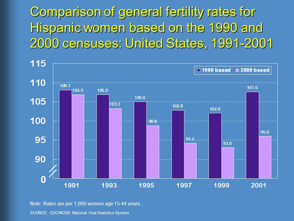 Comparison of general fertility rates for Hispanic women based on the 1990 and 2000 censuses: United States, Note: Rates are per 1,000 women age years.