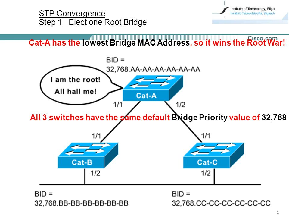 23 STP Convergence Step 1 Elect one Root Bridge All 3 switches have the same default Bridge Priority value of 32,768 Cat-A has the lowest Bridge MAC Address, so it wins the Root War!
