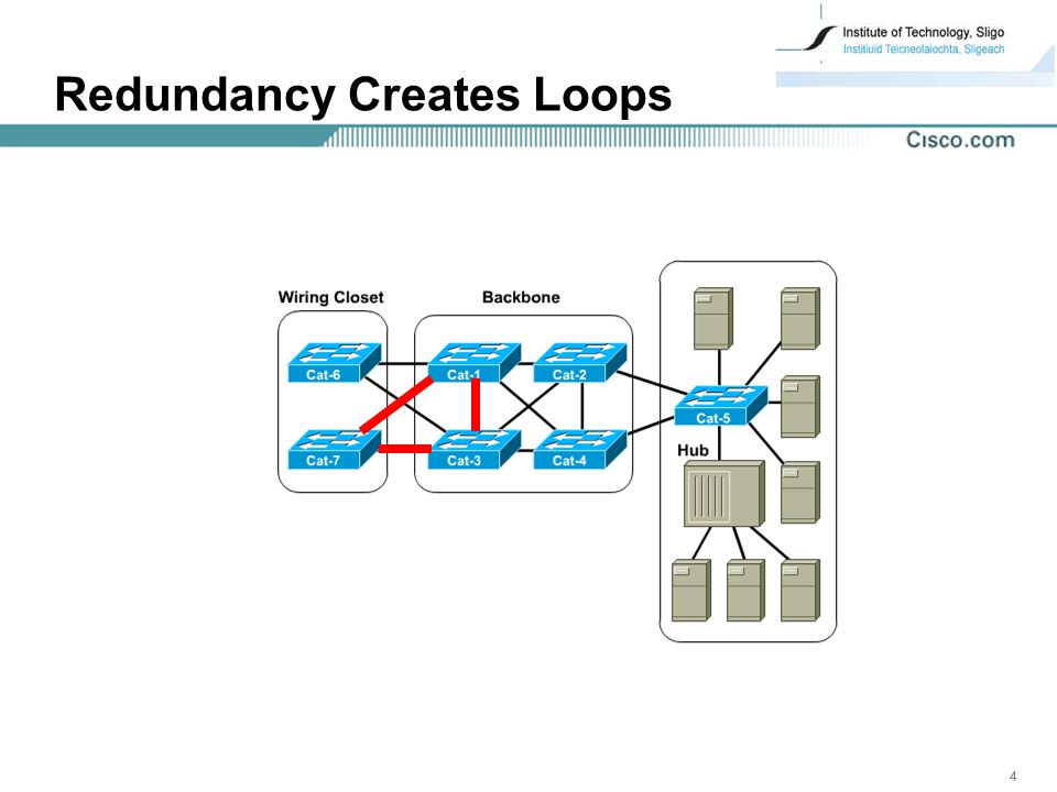 444 Redundancy Creates Loops