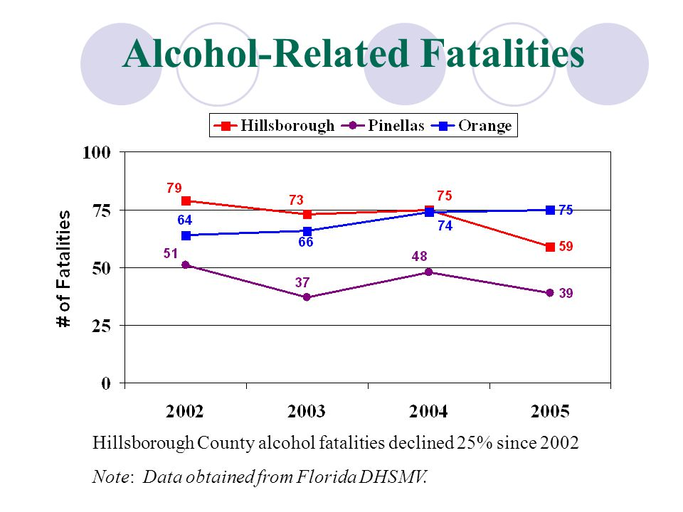 Alcohol-Related Fatalities Hillsborough County alcohol fatalities declined 25% since 2002 Note: Data obtained from Florida DHSMV.