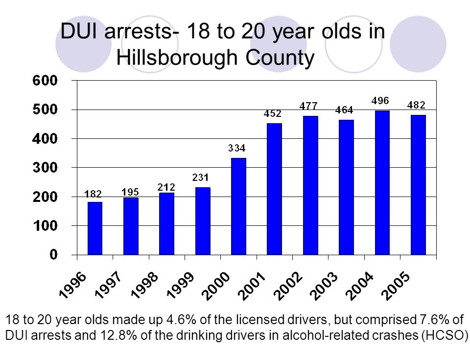 DUI arrests- 18 to 20 year olds in Hillsborough County 18 to 20 year olds made up 4.6% of the licensed drivers, but comprised 7.6% of DUI arrests and 12.8% of the drinking drivers in alcohol-related crashes (HCSO)