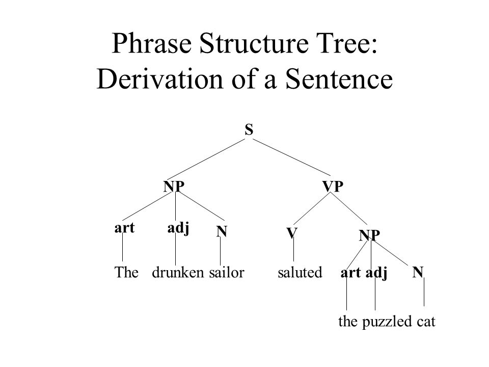 Phrase Structure Tree: Derivation of a Sentence S NPVP artadj N V NP The drunken sailor saluted art adj N the puzzled cat