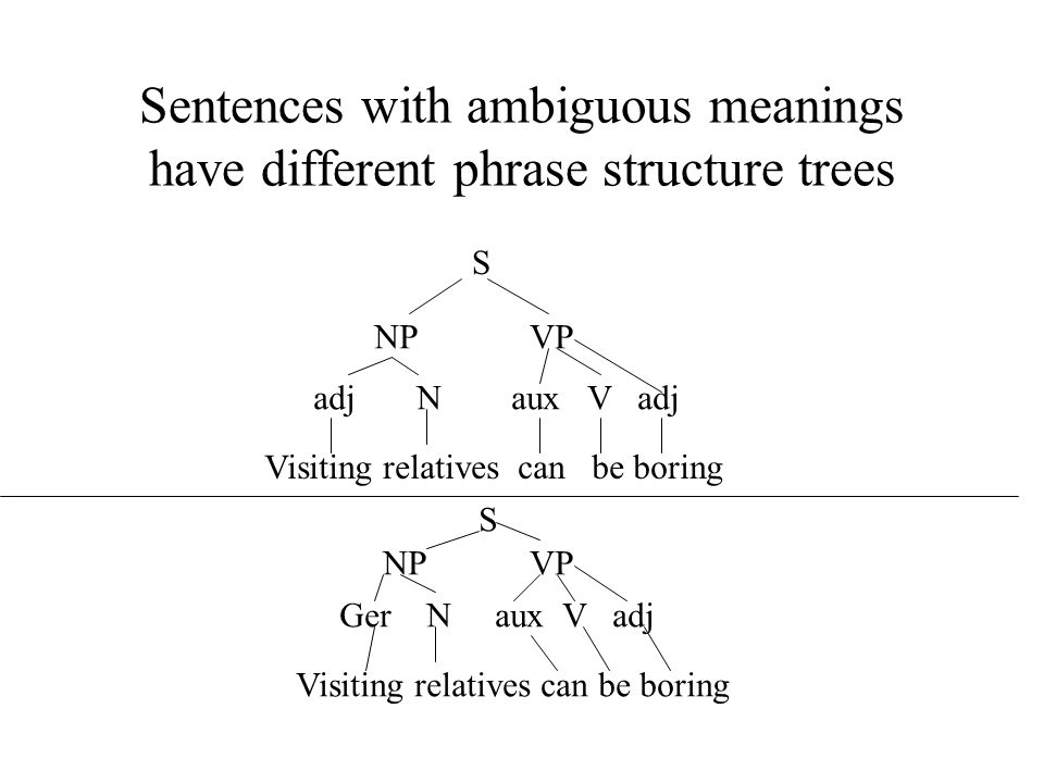 Sentences with ambiguous meanings have different phrase structure trees S NP VP adj N aux V adj Visiting relatives can be boring S NP VP Ger N aux V adj Visiting relatives can be boring