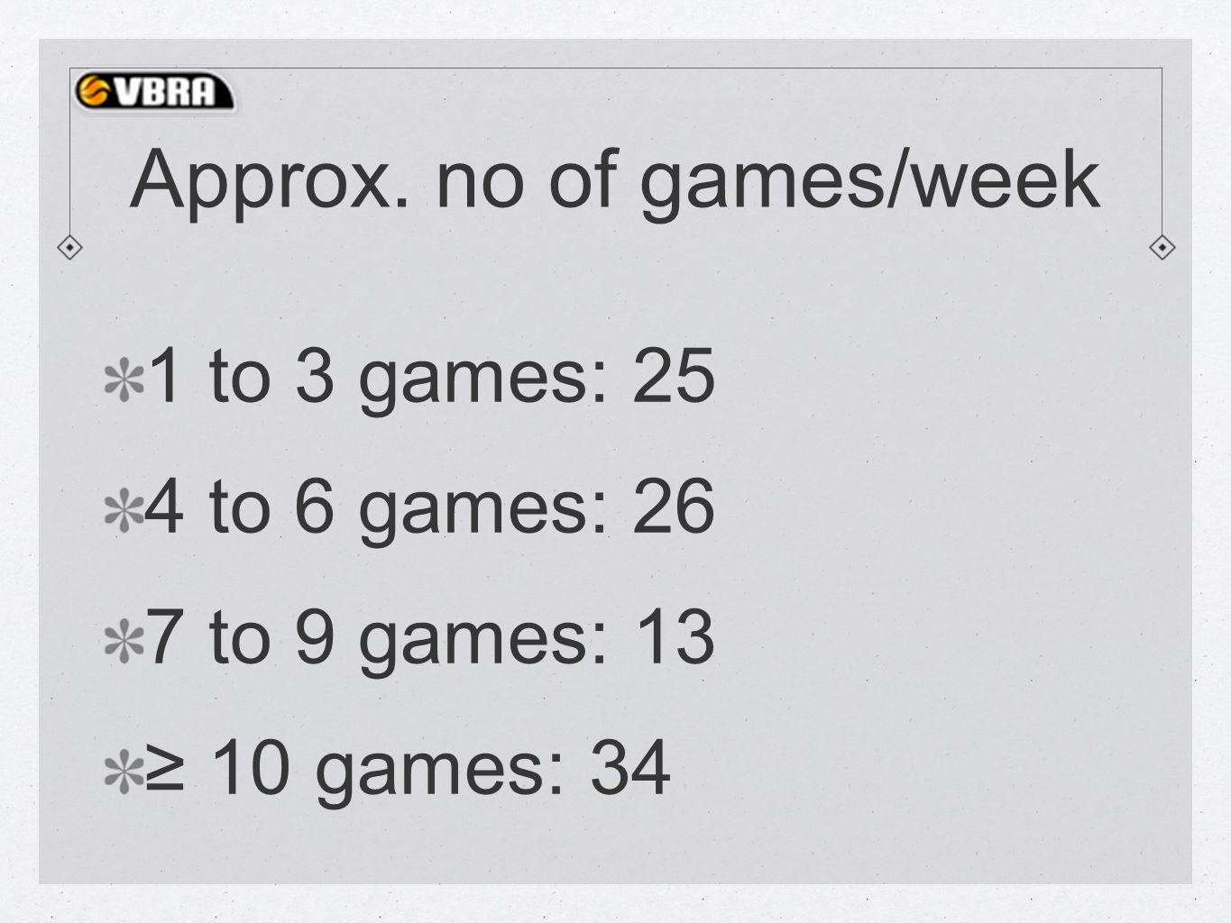 Approx. no of games/week 1 to 3 games: 25 4 to 6 games: 26 7 to 9 games: 13 ≥ 10 games: 34