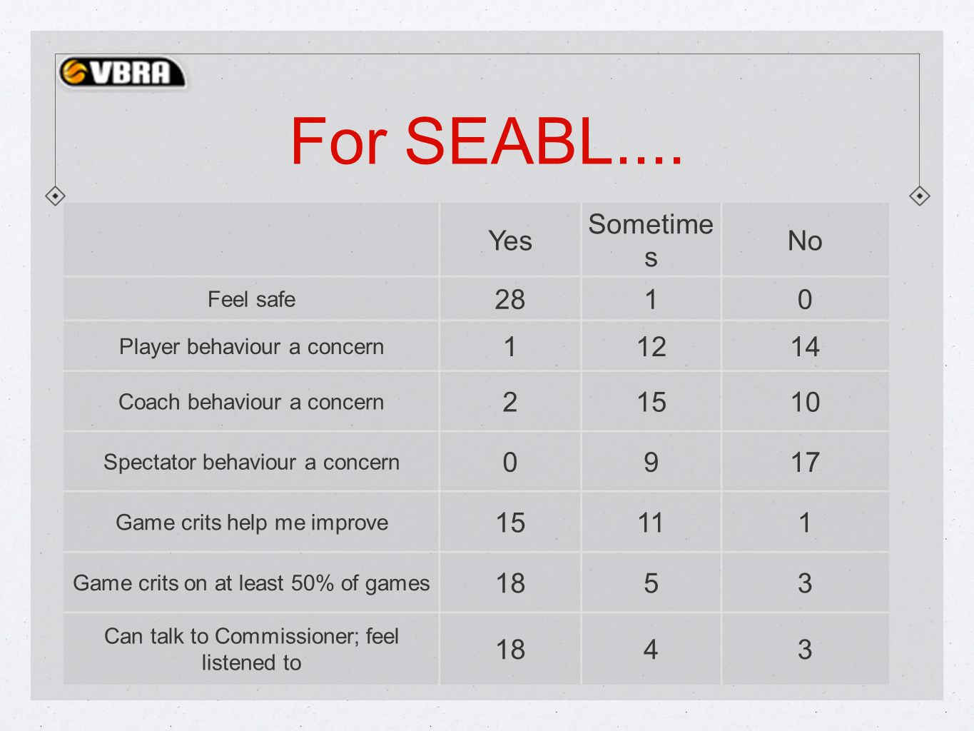 For SEABL....