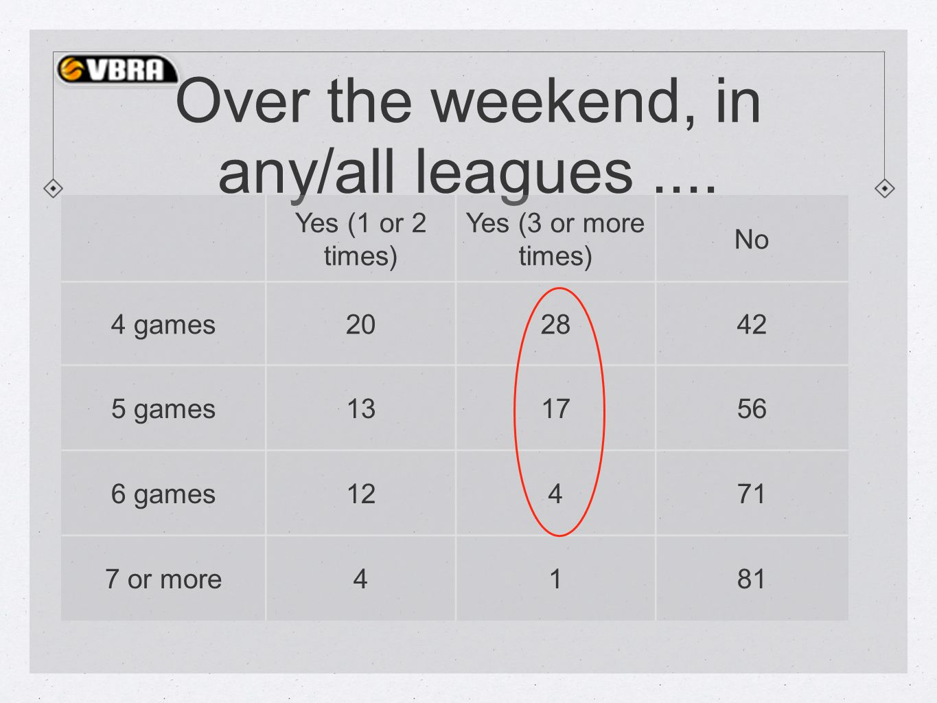 Over the weekend, in any/all leagues....