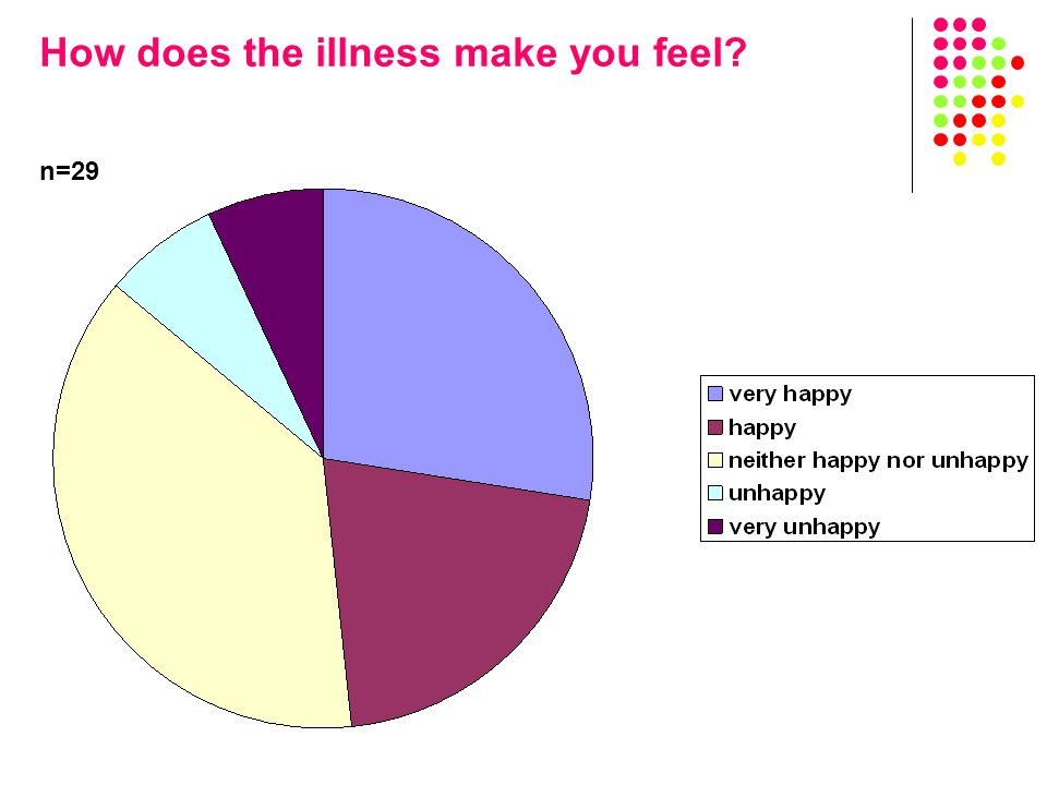 How does the illness make you feel n=29