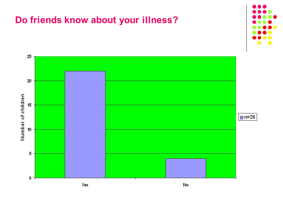 Do friends know about your illness